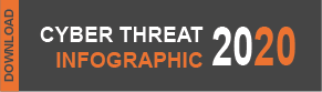 Cyber Threat Infographic 2020