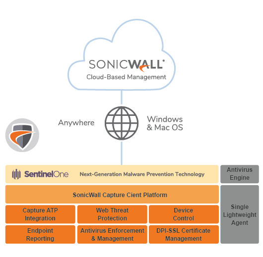SonicWall Endpoint Security