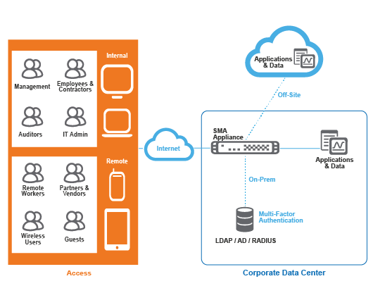 SonicWall Secure Remote Access